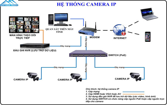 Lắp đặt Hệ thống camera IP PoE với switch PoE