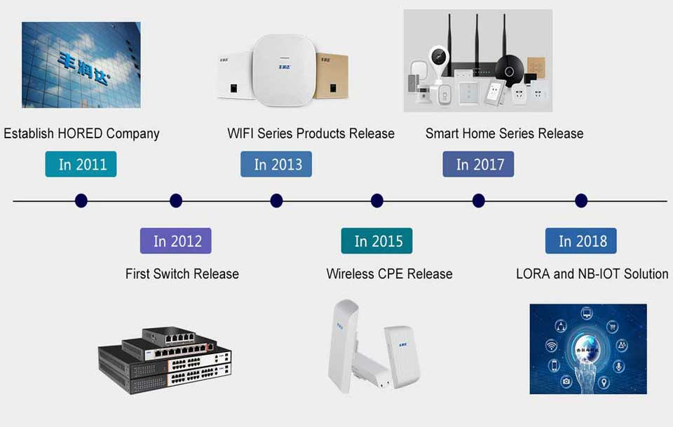Switch PoE thương hiệu HORED, Switch PoE dùng cho camera IP PoE và các thiết bị smart home, Smart Hotel