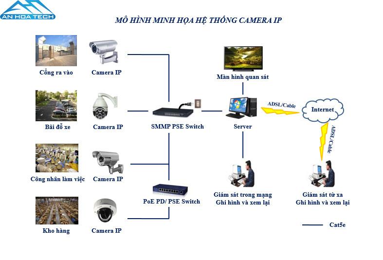 Tài liệu thi công lắp đặt camera an ninh, camera quan sát và thiết bị an ninh