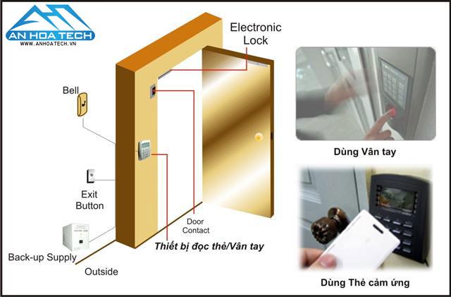 Lắp đặt hệ thống Access Control Kiểm soát cửa ra vào