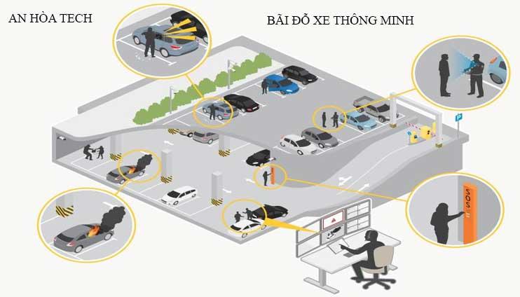 Hệ thống bãi giữ xe thông minh smart parking tự động an toàn