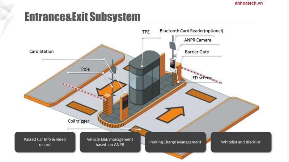 Hệ thống quản lý bãi đỗ xe thông minh cung cấp bãi đỗ xe hiện đại với nhiều thiết bị